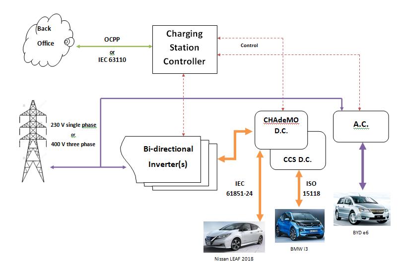 V2G Controller Infographic