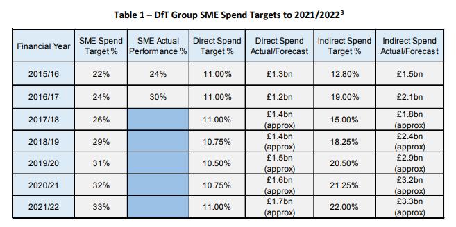 2018-08-06_DfT_SME_Targets